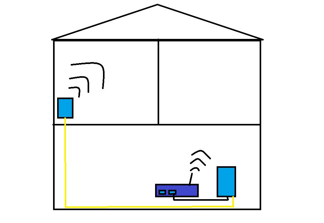Signal Verstärker Schaubild