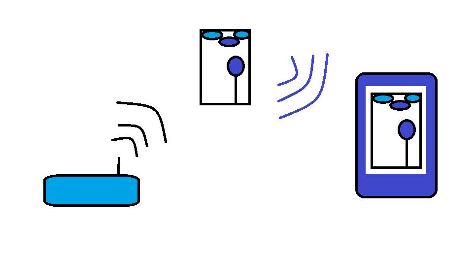 Datenübertragung WLAN