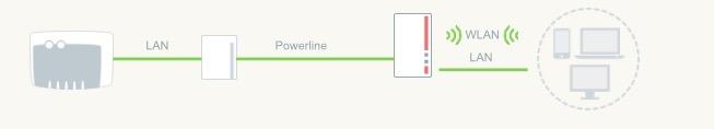 Powerline Test Stronnetz